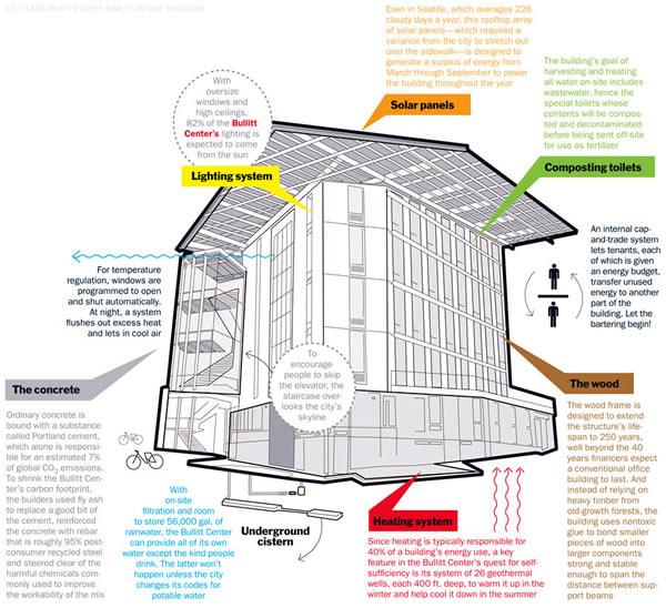 Bullitt Center Seattle Greenest Commercial Building on Earth